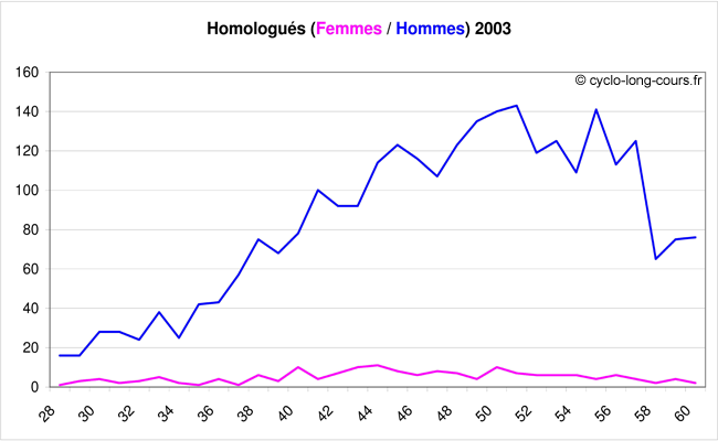 Les homologus par ge en fonction du sexe