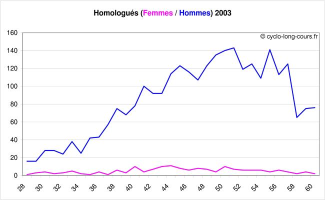 Les homologués par âge en fonction du sexe