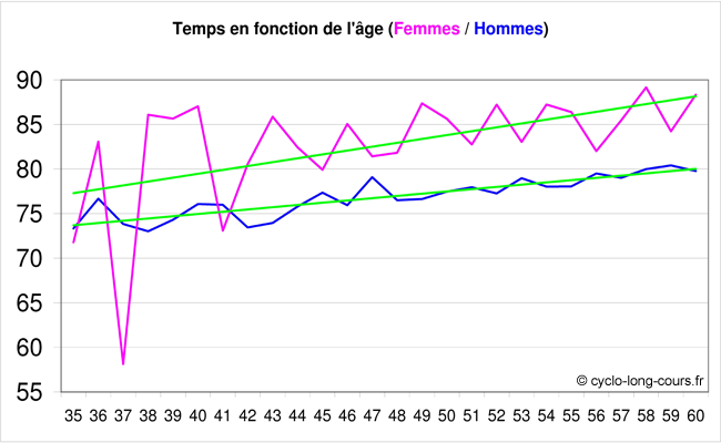 Temps mis en fonction de l'ge et du sexe