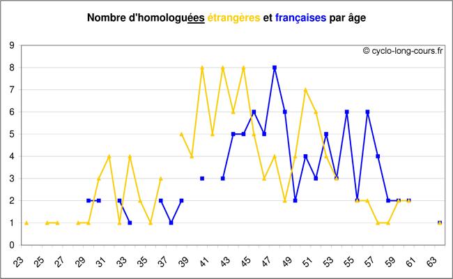 Femmes homologuées en fonction de la nationalité et de l'âge
