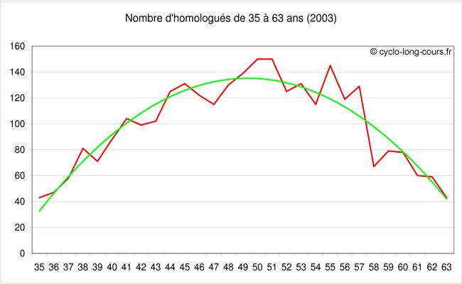 Nombre d'homologués entre 35 et 63 ans