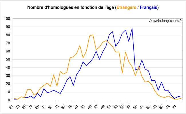 Nombre d'homologués en fonction de l'âge et de la nationalité
