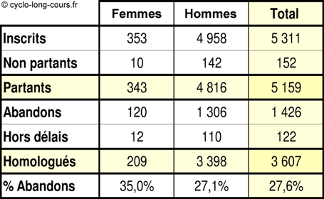 Résultats Paris-Brest-Paris 2007