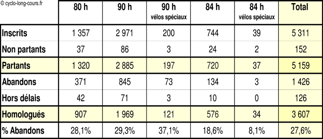 Résultats des différents départs 2007