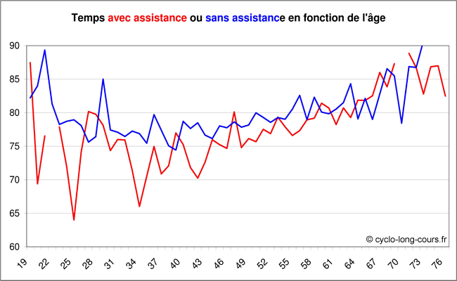 Temps avec ou sans assistance