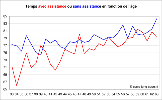 Temps avec ou sans assistance (de 33  63 ans)