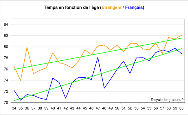 Temps mis en fonction de la nationalit (de 34  60 ans)