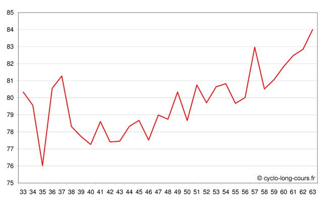 Temps mis en fonction de l'âge des homologués (de 33 à 63 ans)