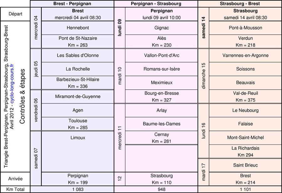 Triangle Brest-Perpignan-Strasbourg-Brest : contrôles & étapes