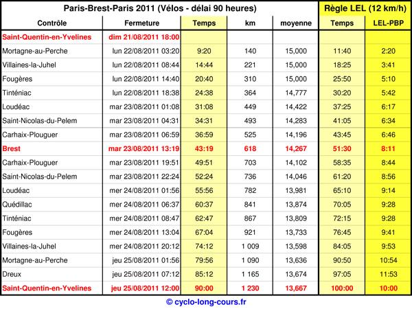 Comparaison délais PBP-LEL
