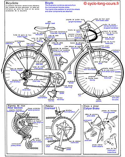 Planche Vélo français-anglais