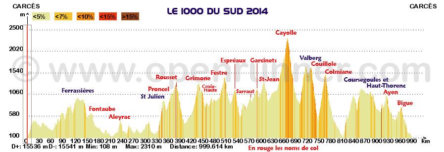 Profil global du 1000 du Sud 2014