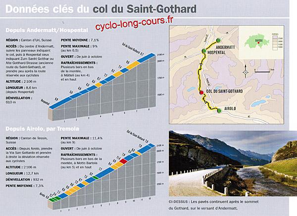 Exemple de données pour le col du Saint-Gothard