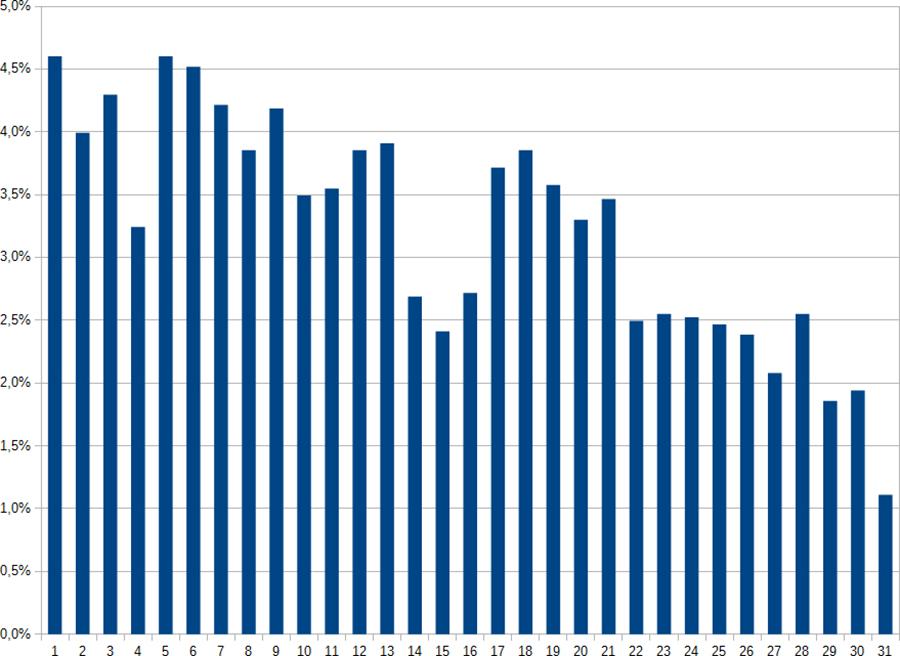 Stat, Jour du mois des sorties Dodécaudax ©cyclo-long-cours.fr