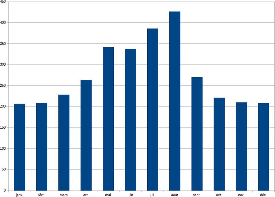 Kilométrage des sorties Dodécaudax en fonction du mois