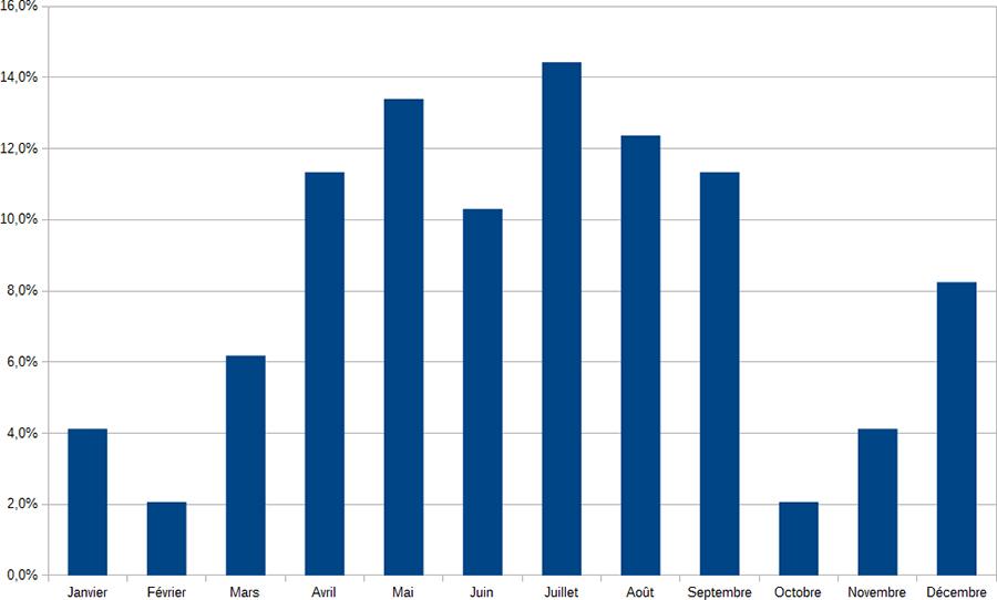 Stat, mois fatals au Dodécaudax ©cyclo-long-cours.fr