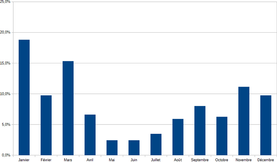 Stat, mois de début des Dodécaudax ©cyclo-long-cours.fr