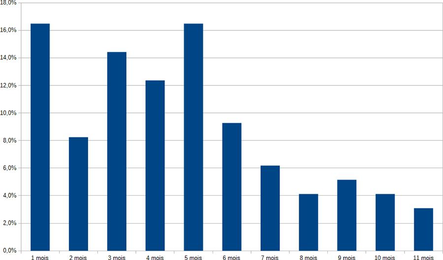 Stat, Nombre de mois avant abandon du Dodécaudax ©cyclo-long-cours.fr