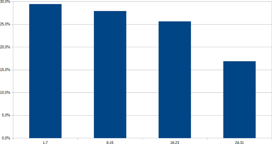 Stat, Sorties Dodécaudax dans le mois ©cyclo-long-cours.fr