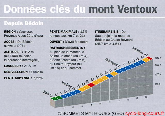 Données Clés du Ventoux ©cyclo-long-cours.fr