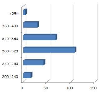 TCT 2015 : Kilométrage journalier prévu à l'insciption