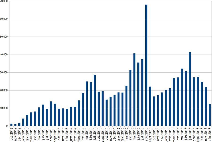 Evolution du kilométrage mensuel depuis le lancement du Dodécaudax