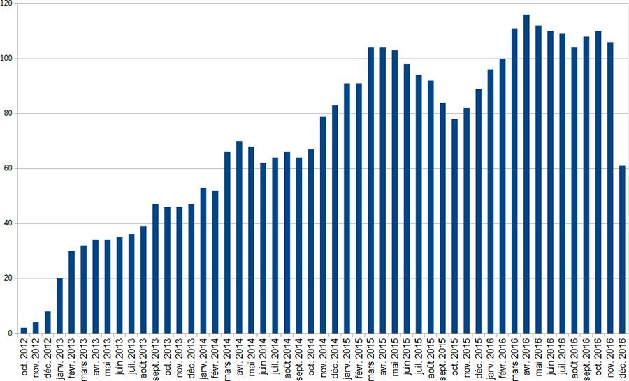 Evolution du nombre de sorties mensuelles depuis le lancement du Dodécaudax
