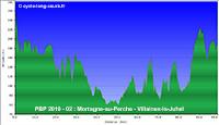 PBP2019 - 02: Mortagne-au-Perche - Villaines-la-Juhel (relief)
