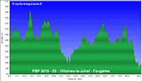 PBP2019 - 03: Villaines-la-Juhel - Fougères (relief)