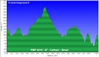 PBP2019 - 07: Carhaix-Plouguer - Brest (relief)