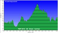 PBP2019 - 08: Brest - Carhaix-Plouguer (relief)