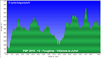 PBP2019 - 12: Fougères - Villaines-la-Juhel (relief)