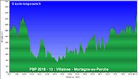 PBP2019 - 13: Villaines - Mortagne-au-Perche (relief)