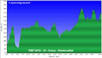 PBP2019 - 15: Dreux - Rambouillet (relief)