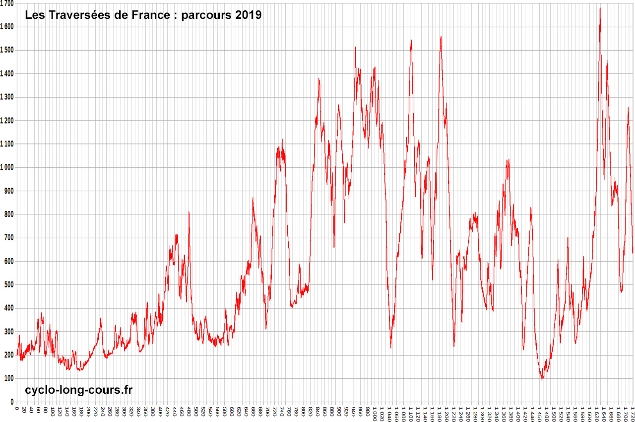 Traversée de France 2019 : dénivelé